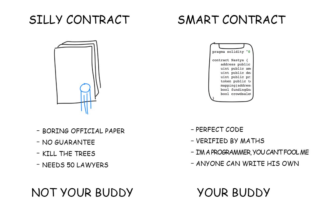 smart contract cyptocurrency 加密貨幣